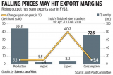 US tariffs on steel and aluminium are a threat to India's producers