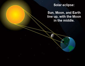solar-eclipse-cartoon-lrg.en_-300x232