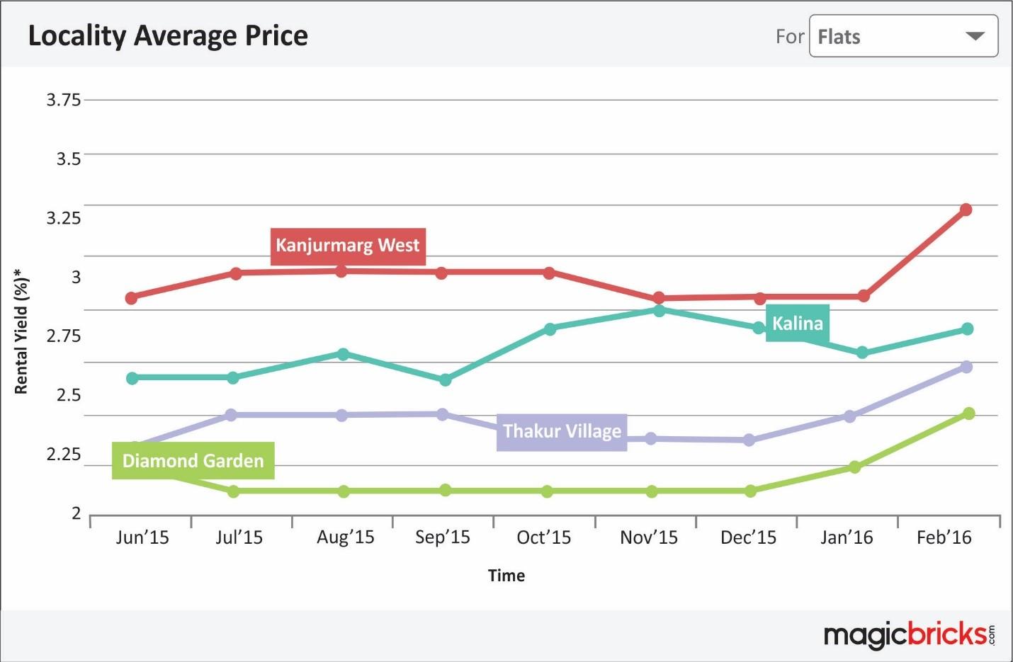 Average price Mumbai